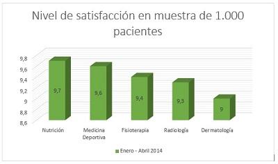 Los pacientes de Clínica Tecma puntúan los servicios con una nota media de 9,4